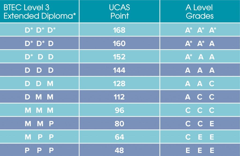 UCAS-Points-1024x665